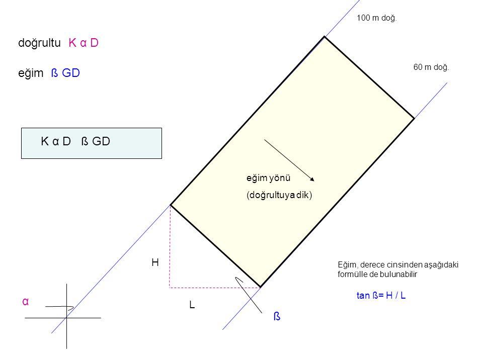doğrultu K α D eğim ß GD K α D ß GD α ß H L eğim yönü (doğrultuya dik)