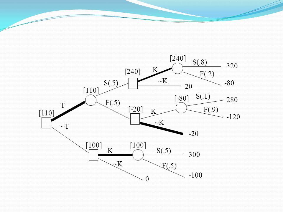T S(.5) F(.5) ~T. K. ~K. S(.8) F(.2) S(.1) F(.9) 320. -80. 20. 280. -120. -20. 300. -100.