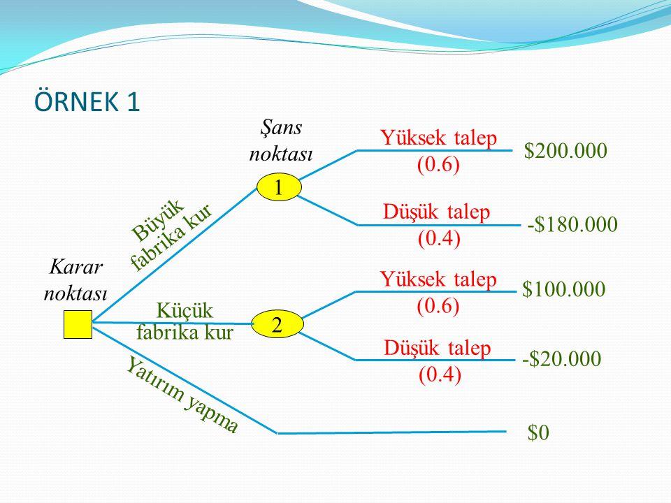 ÖRNEK 1 Şans Yüksek talep (0.6) noktası $200.000 1 Düşük talep