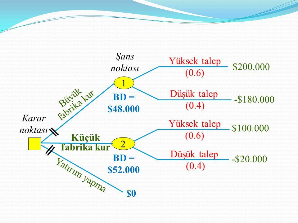 Şans noktası. Yüksek talep (0.6) $200.000. 1. Düşük talep. (0.4) Büyük fabrika kur. BD = $48.000.