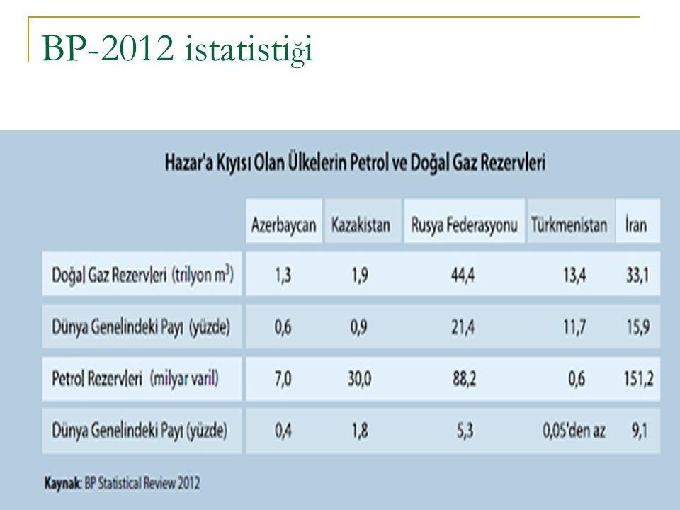BP-2012 istatistiği