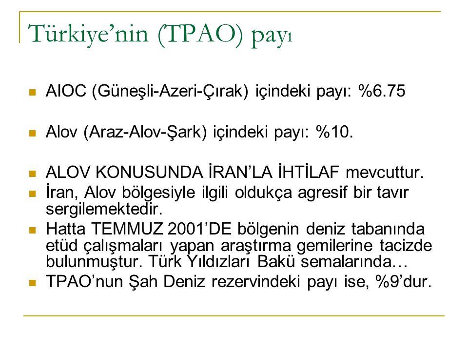 Türkiye'nin (TPAO) payı