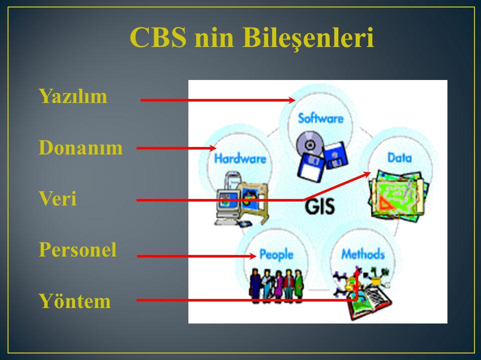 CBS nin Bileşenleri Yazılım Donanım Veri Personel Yöntem