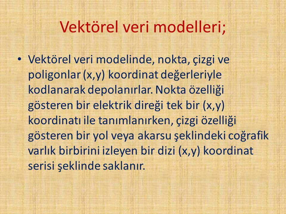 Vektörel veri modelleri;