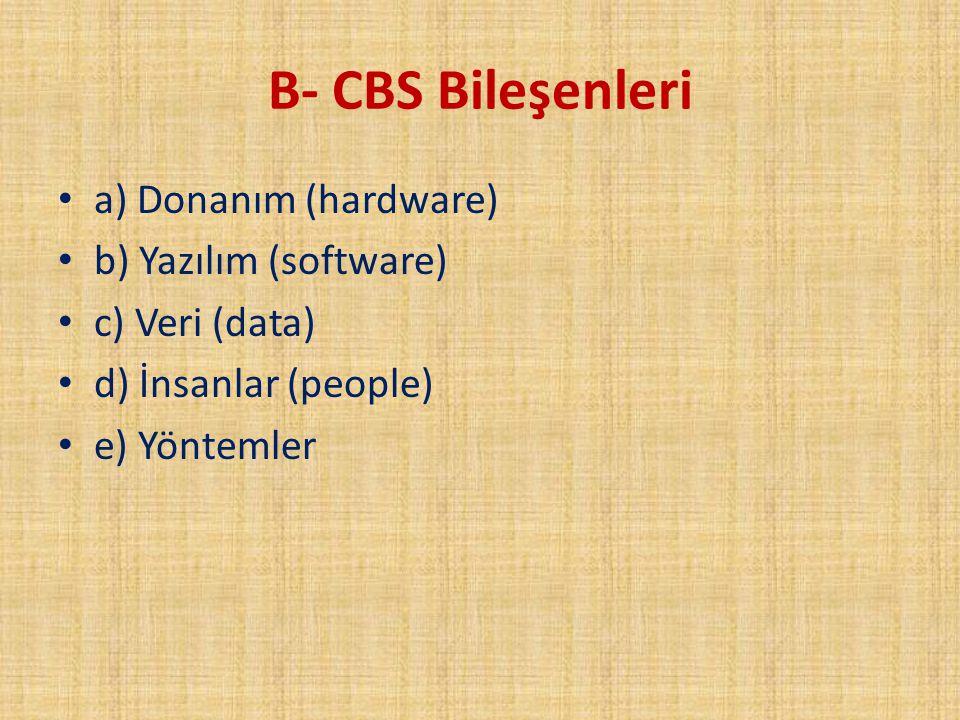 B- CBS Bileşenleri a) Donanım (hardware) b) Yazılım (software)
