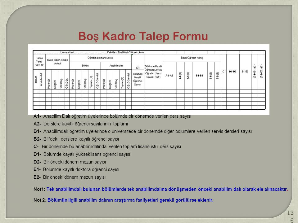 Boş Kadro Talep Formu A1- Anabilim Dalı öğretim üyelerince bölümde bir dönemde verilen ders sayısı.