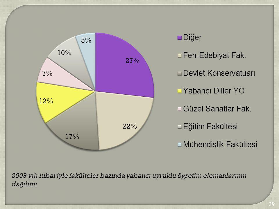 2009 yılı itibariyle fakülteler bazında yabancı uyruklu öğretim elemanlarının dağılımı