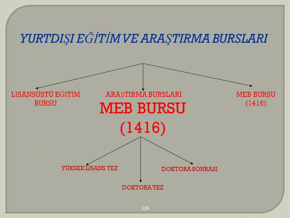 MEB BURSU (1416) YURTDIŞI EĞİTİM VE ARAŞTIRMA BURSLARI