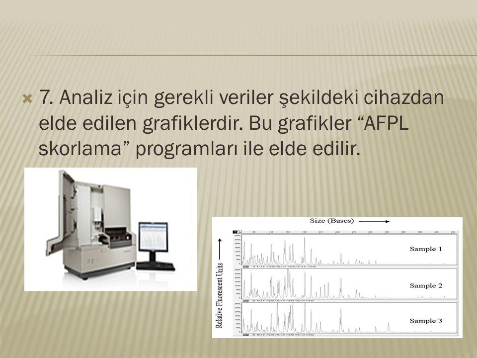 7. Analiz için gerekli veriler şekildeki cihazdan elde edilen grafiklerdir.