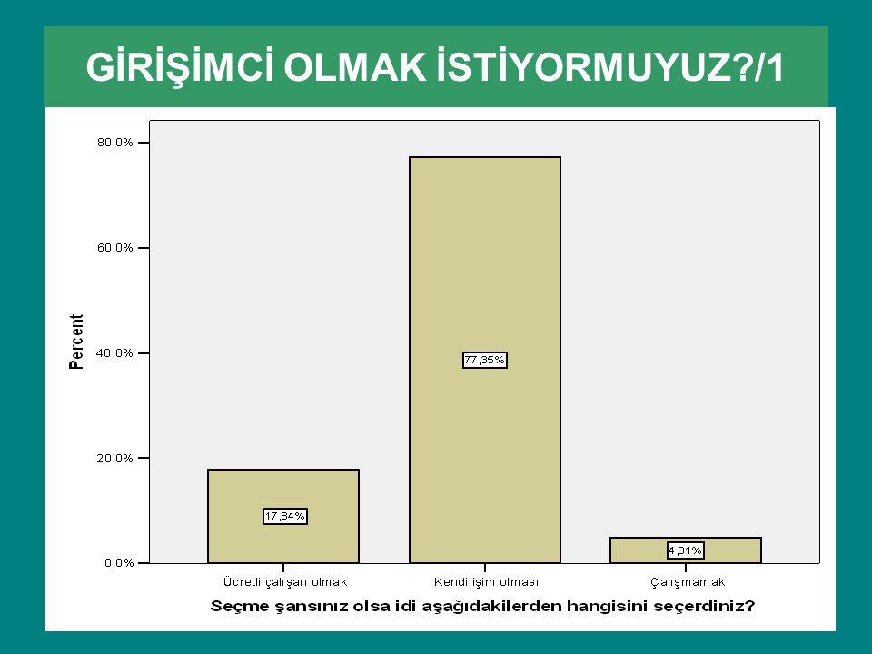 GİRİŞİMCİ OLMAK İSTİYORMUYUZ /1