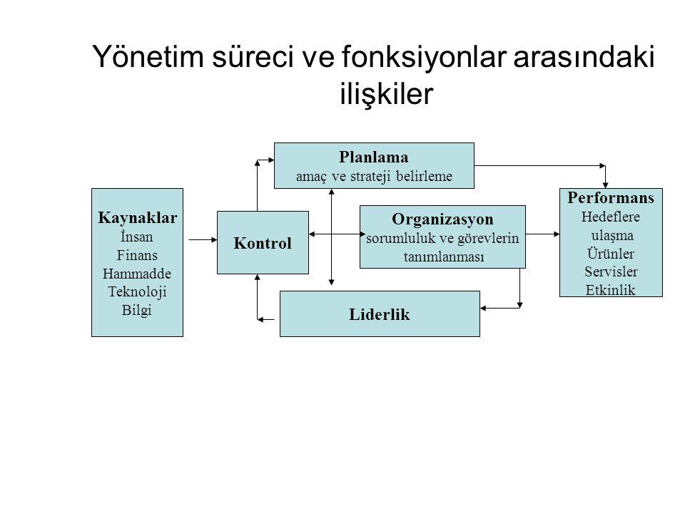 Yönetim süreci ve fonksiyonlar arasındaki ilişkiler
