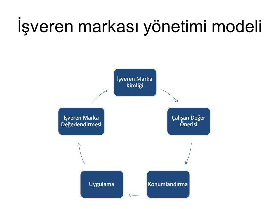 İşveren markası yönetimi modeli