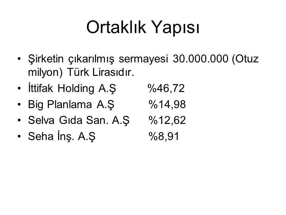 Ortaklık Yapısı Şirketin çıkarılmış sermayesi 30.000.000 (Otuz milyon) Türk Lirasıdır. İttifak Holding A.Ş %46,72.
