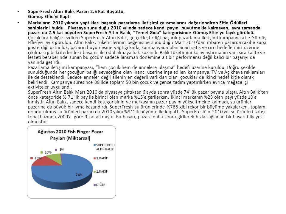 SuperFresh Altın Balık Pazarı 2.5 Kat Büyüttü, Gümüş Effie'yi Kaptı
