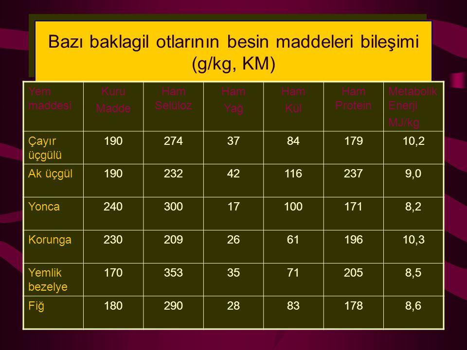 Bazı baklagil otlarının besin maddeleri bileşimi (g/kg, KM)