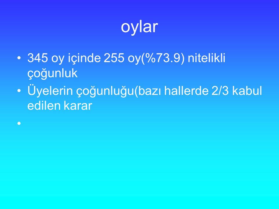 oylar 345 oy içinde 255 oy(%73.9) nitelikli çoğunluk