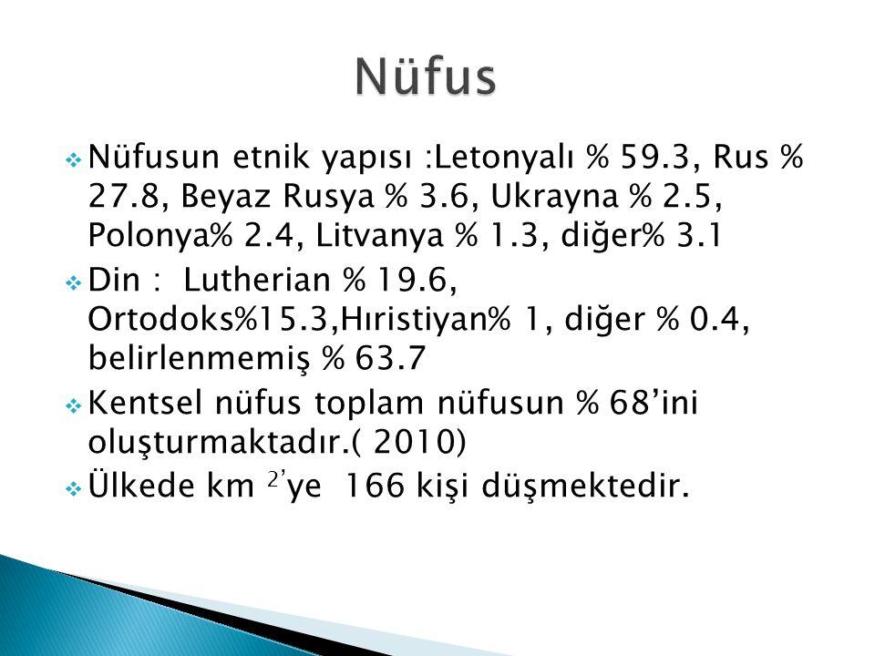 Nüfus Nüfusun etnik yapısı :Letonyalı % 59.3, Rus % 27.8, Beyaz Rusya % 3.6, Ukrayna % 2.5, Polonya% 2.4, Litvanya % 1.3, diğer% 3.1