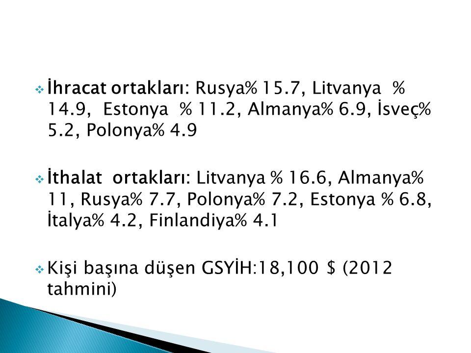 İhracat ortakları: Rusya% 15. 7, Litvanya % 14. 9, Estonya % 11