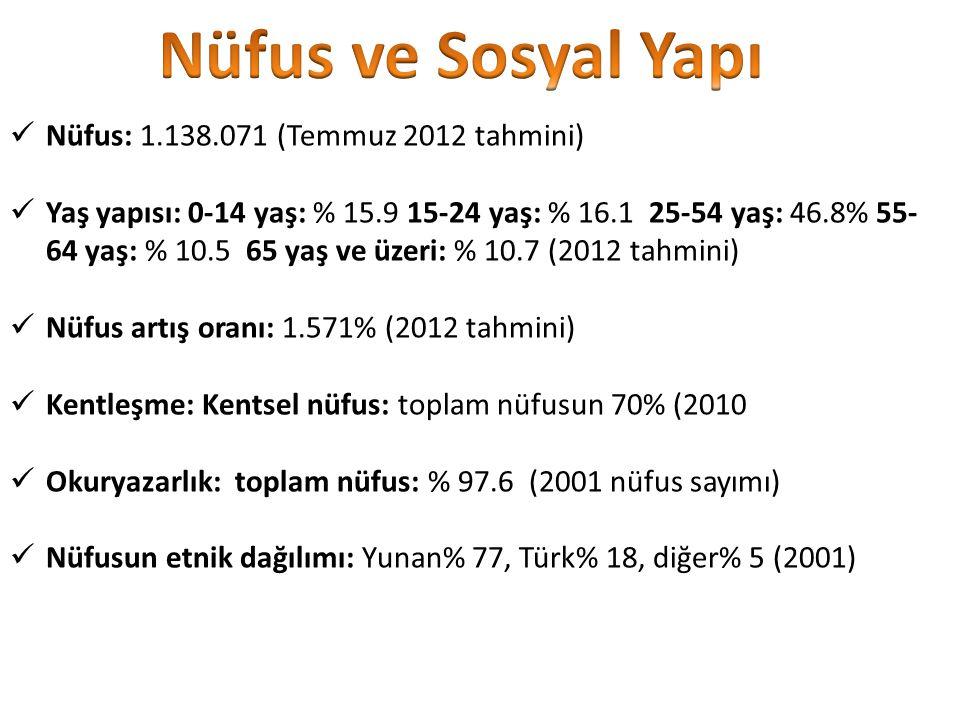 Nüfus ve Sosyal Yapı Nüfus: 1.138.071 (Temmuz 2012 tahmini)