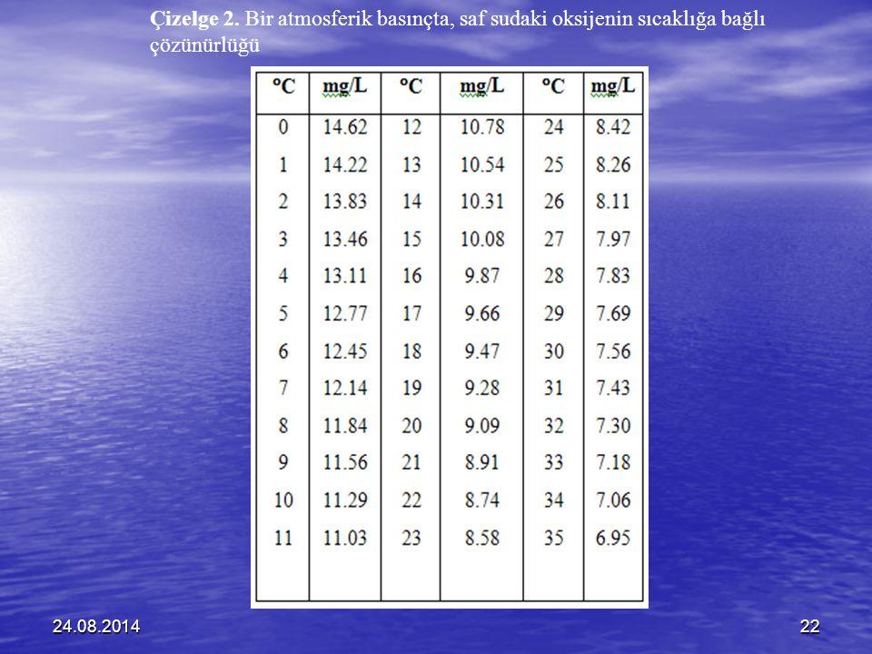 Çizelge 2. Bir atmosferik basınçta, saf sudaki oksijenin sıcaklığa bağlı çözünürlüğü