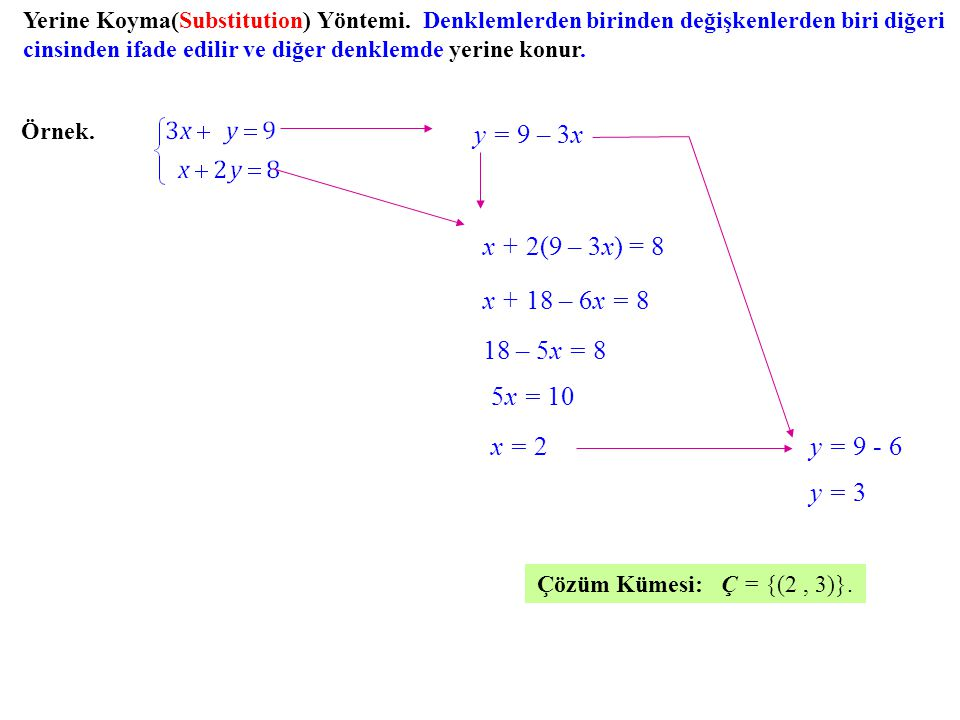 y = 9 – 3x x + 2(9 – 3x) = 8 x + 18 – 6x = 8 18 – 5x = 8 5x = 10 x = 2