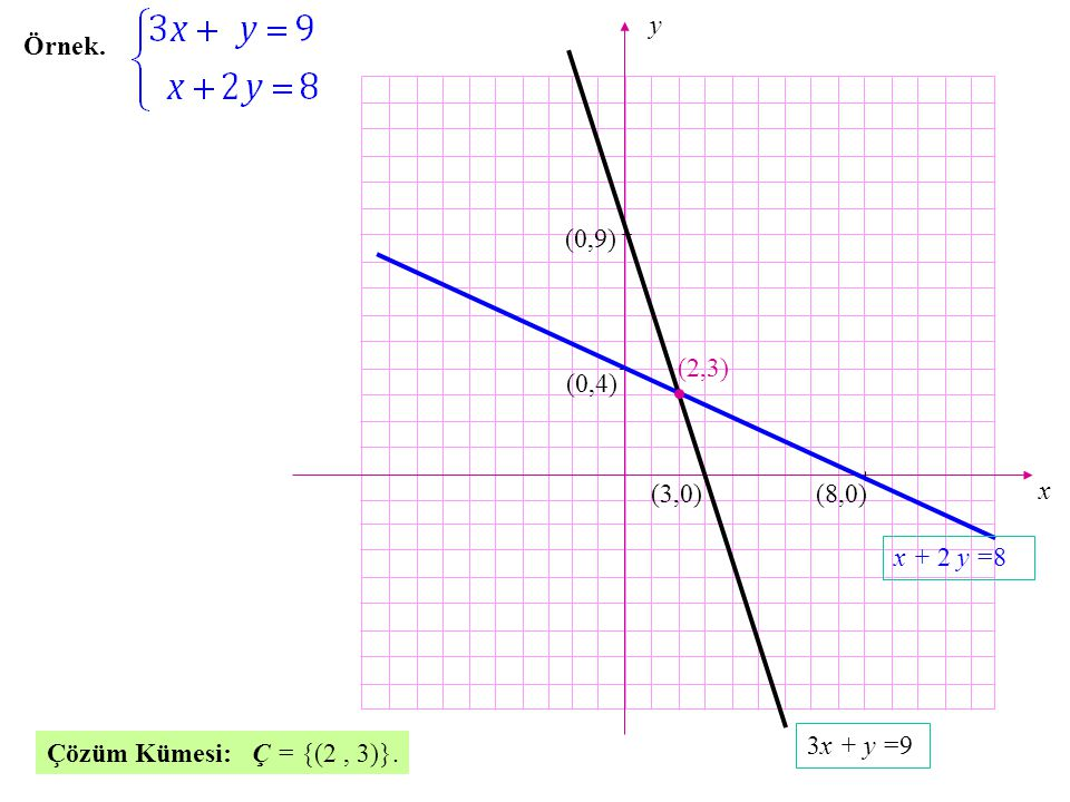 x y Örnek. (0,9) (2,3) (0,4) (3,0) (8,0) x + 2 y =8 3x + y =9 Çözüm Kümesi: Ç = {(2 , 3)}.