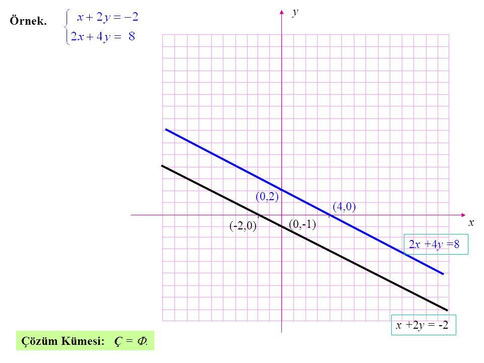 x y Örnek. (0,2) (4,0) (-2,0) (0,-1) 2x +4y =8 x +2y = -2 Çözüm Kümesi: Ç = .