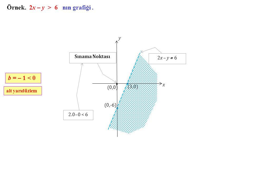 Örnek. 2x – y > 6 nın grafiği .