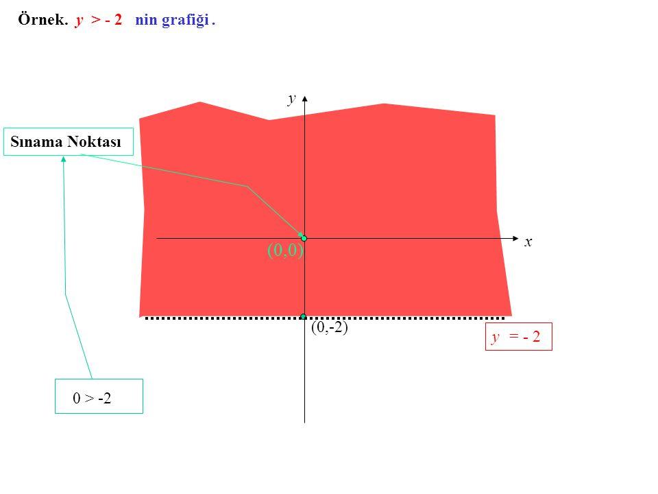 0 > -2 (0,0) Örnek. y > - 2 nin grafiği . y Sınama Noktası x