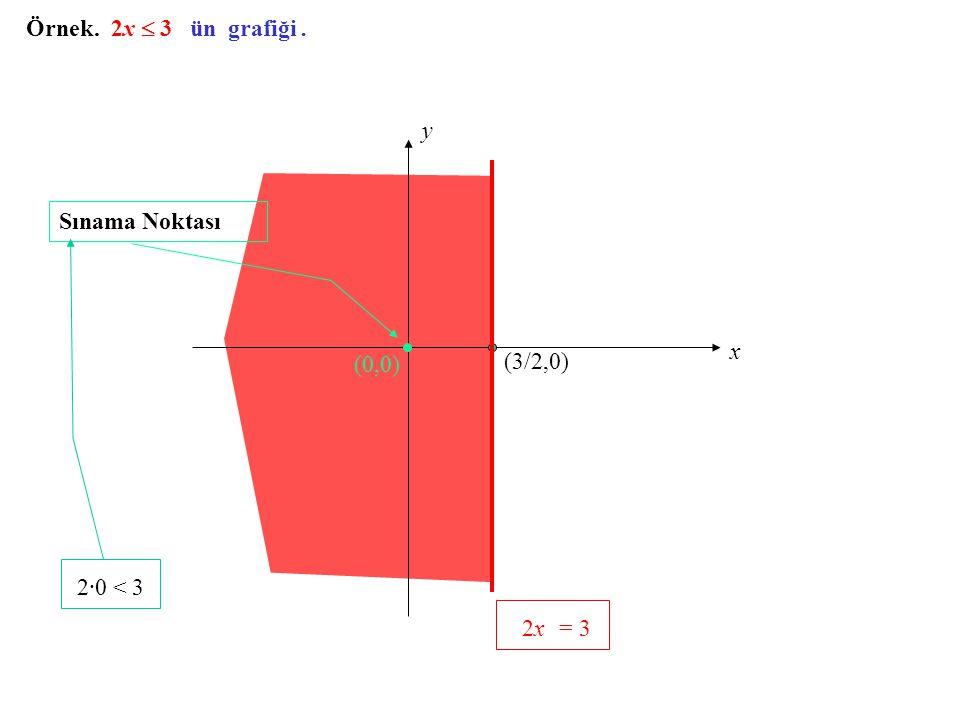 2x = 3 Örnek. 2x  3 ün grafiği . y Sınama Noktası x (0,0) (3/2,0)