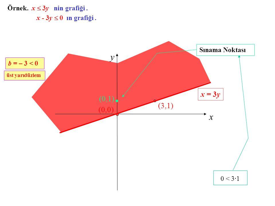 y x 0 < 3·1 x = 3y (0,1) (3,1) (0,0) Örnek. x  3y nin grafiği .
