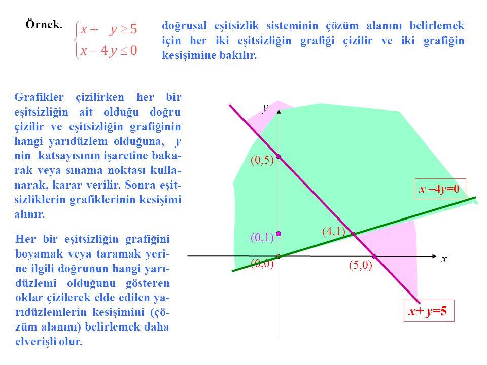 Örnek. doğrusal eşitsizlik sisteminin çözüm alanını belirlemek için her iki eşitsizliğin grafiği çizilir ve iki grafiğin kesişimine bakılır.