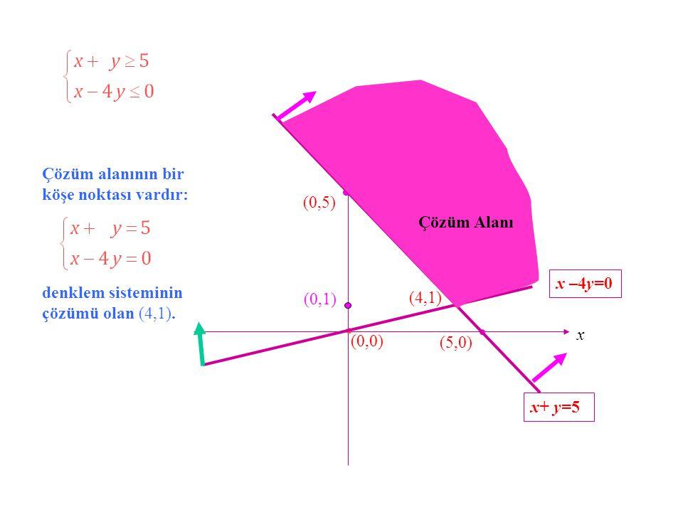 y x+ y=5. Çözüm alanının bir köşe noktası vardır: (0,5) Çözüm Alanı. x –4y=0. denklem sisteminin çözümü olan (4,1).