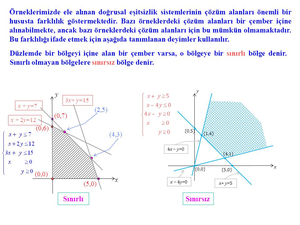 Örneklerimizde ele alınan doğrusal eşitsizlik sistemlerinin çözüm alanları önemli bir hususta farklılık göstermektedir. Bazı örneklerdeki çözüm alanları bir çember içine alınabilmekte, ancak bazı örneklerdeki çözüm alanları için bu mümkün olmamaktadır. Bu farklılığı ifade etmek için aşağıda tanımlanan deyimler kullanılır.