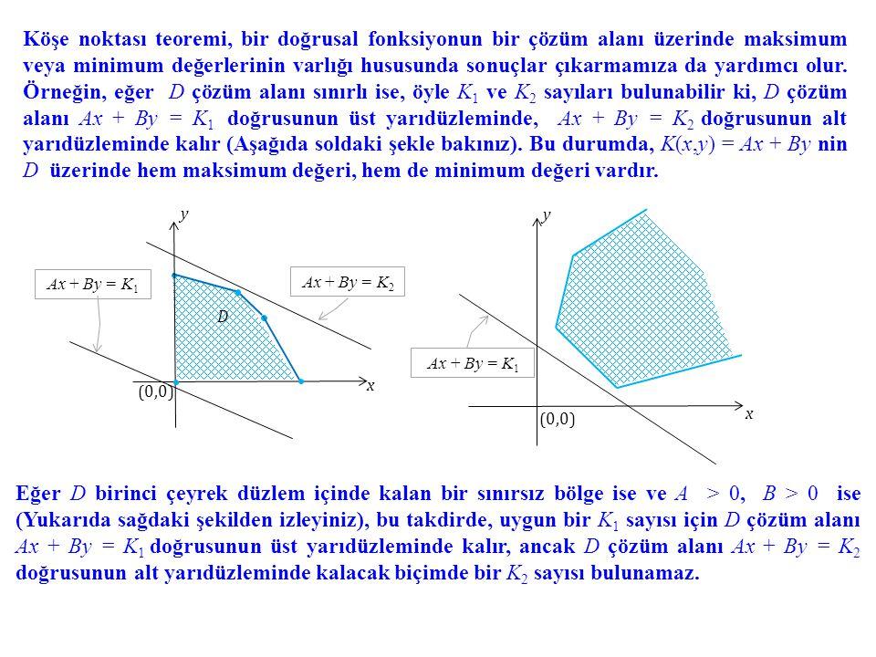 Köşe noktası teoremi, bir doğrusal fonksiyonun bir çözüm alanı üzerinde maksimum veya minimum değerlerinin varlığı hususunda sonuçlar çıkarmamıza da yardımcı olur. Örneğin, eğer D çözüm alanı sınırlı ise, öyle K1 ve K2 sayıları bulunabilir ki, D çözüm alanı Ax + By = K1 doğrusunun üst yarıdüzleminde, Ax + By = K2 doğrusunun alt yarıdüzleminde kalır (Aşağıda soldaki şekle bakınız). Bu durumda, K(x,y) = Ax + By nin D üzerinde hem maksimum değeri, hem de minimum değeri vardır.