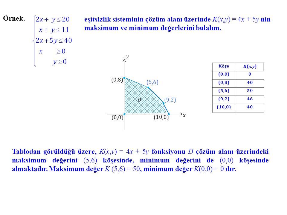 Örnek. eşitsizlik sisteminin çözüm alanı üzerinde K(x,y) = 4x + 5y nin maksimum ve minimum değerlerini bulalım.