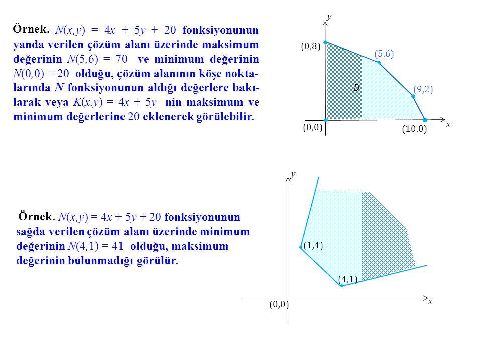 x y. (10,0) (9,2) (5,6) (0,8) (0,0) D. Örnek.