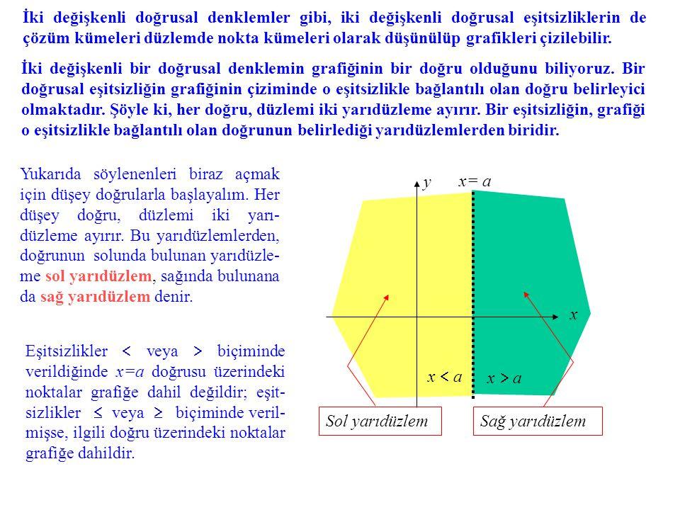 İki değişkenli doğrusal denklemler gibi, iki değişkenli doğrusal eşitsizliklerin de çözüm kümeleri düzlemde nokta kümeleri olarak düşünülüp grafikleri çizilebilir.