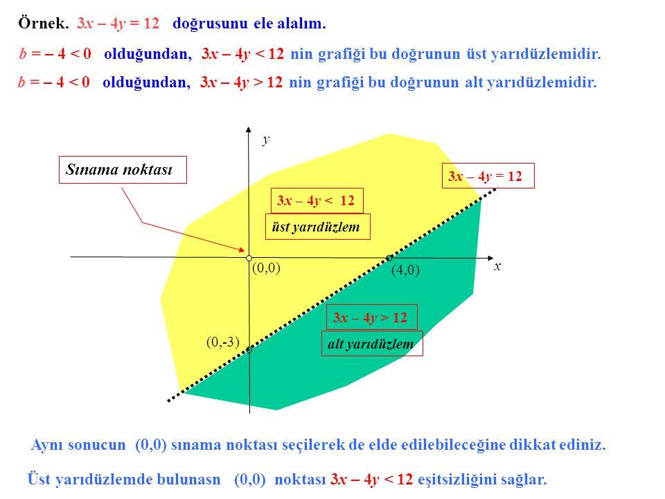Örnek. 3x – 4y = 12 doğrusunu ele alalım.