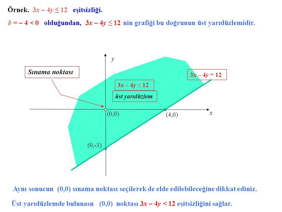 Örnek. 3x – 4y ≤ 12 eşitsizliği.