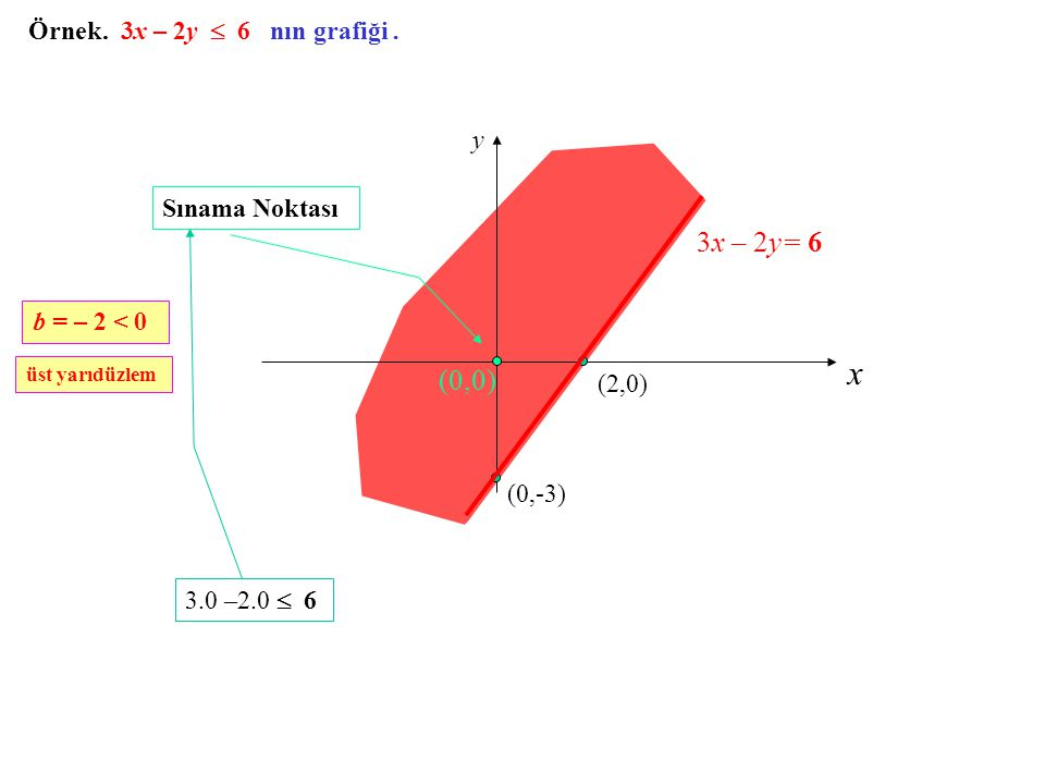x 3x – 2y= 6 (0,0) Örnek. 3x – 2y  6 nın grafiği . y Sınama Noktası