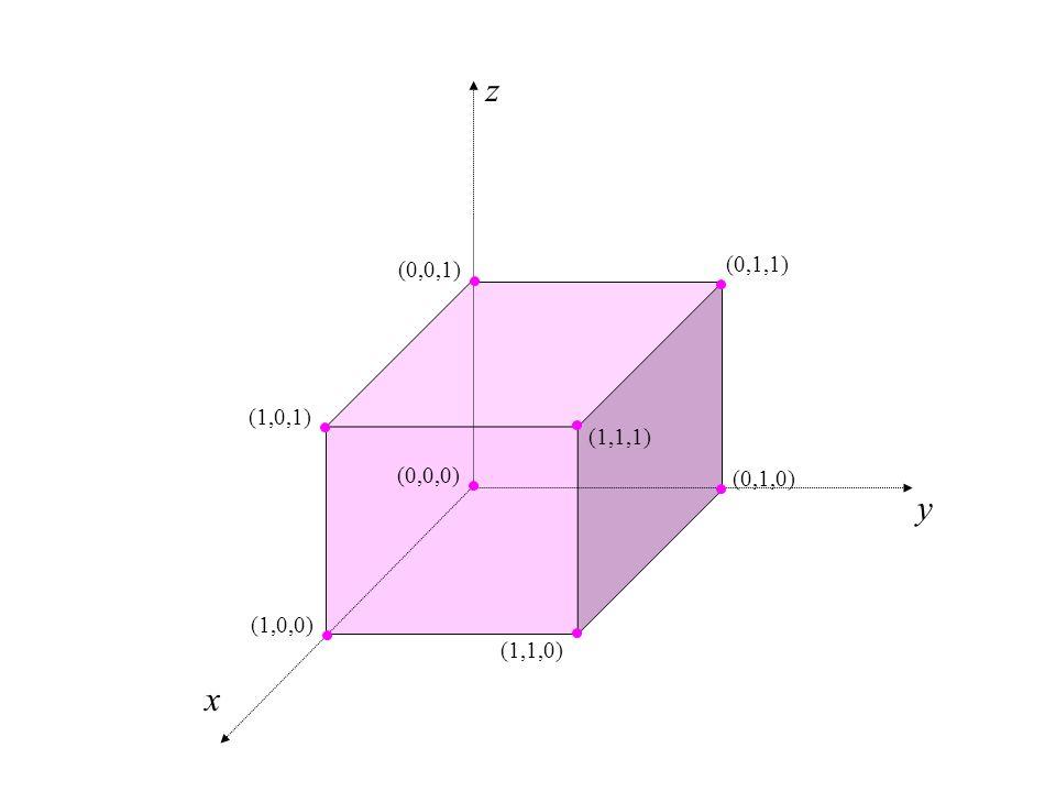 z y x (0,0,1) (0,1,1) (1,0,1) (1,1,1) (0,0,0) (0,1,0) (1,0,0) (1,1,0)