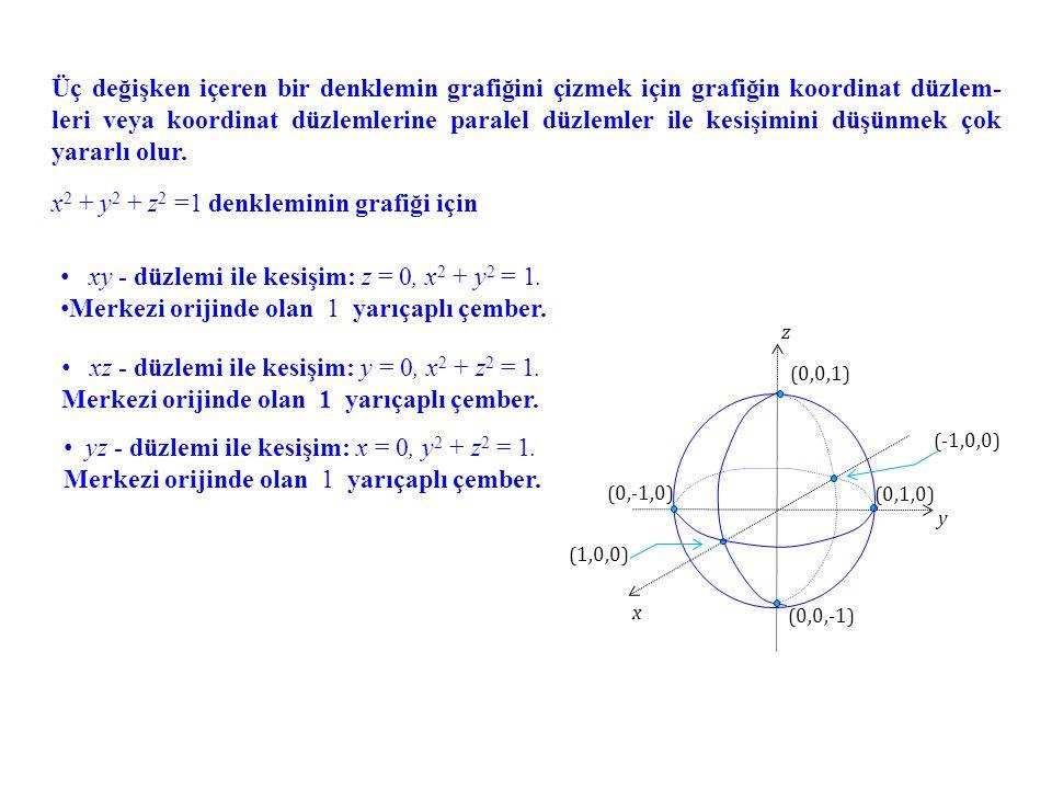 x2 + y2 + z2 =1 denkleminin grafiği için
