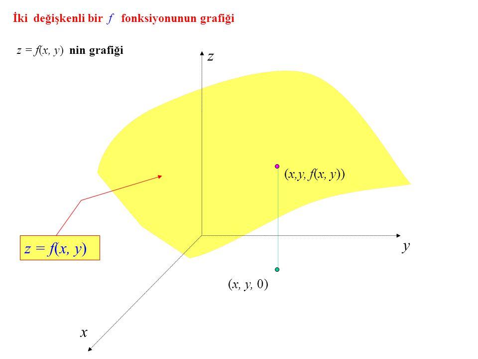 z y z = f(x, y) x (x,y, f(x, y)) (x, y, 0)