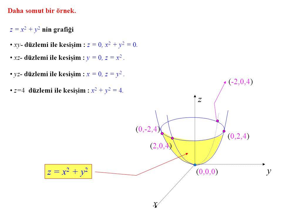 z y z = x2 + y2 x (-2,0,4) (0,-2,4) (0,2,4) (2,0,4) (0,0,0)