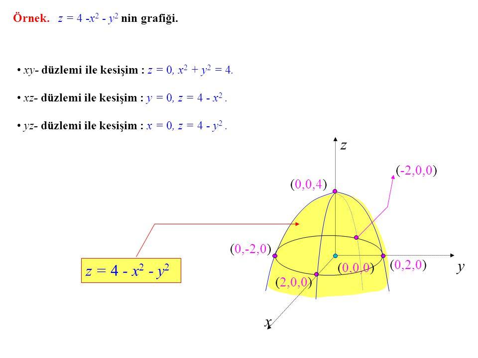 z y z = 4 - x2 - y2 x (-2,0,0) (0,0,4) (0,-2,0) (0,2,0) (0,0,0)