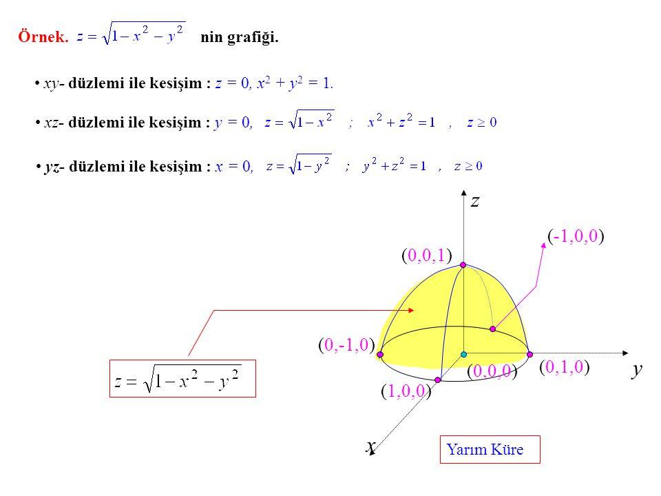 z y x (-1,0,0) (0,0,1) (0,-1,0) (0,1,0) (0,0,0) (1,0,0) Örnek.