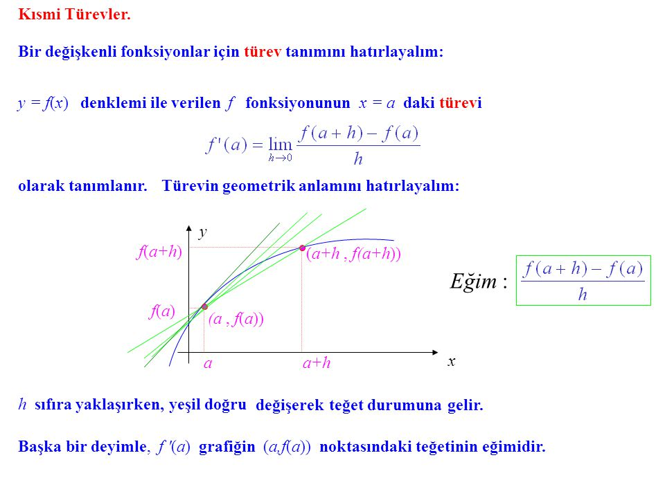 Kısmi Türevler. Bir değişkenli fonksiyonlar için türev tanımını hatırlayalım: y = f(x) denklemi ile verilen f fonksiyonunun x = a daki türevi.
