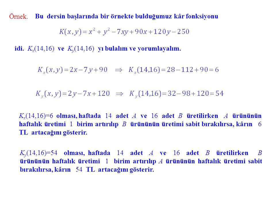 Bu dersin başlarında bir örnekte bulduğumuz kâr fonksiyonu