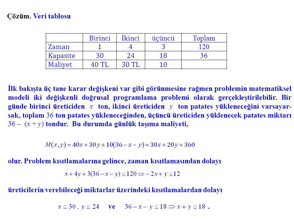 Çözüm. Veri tablosu Birinci. İkinci. üçüncü. Toplam. Zaman. 1. 4. 3. 120. Kapasite. 30. 24.